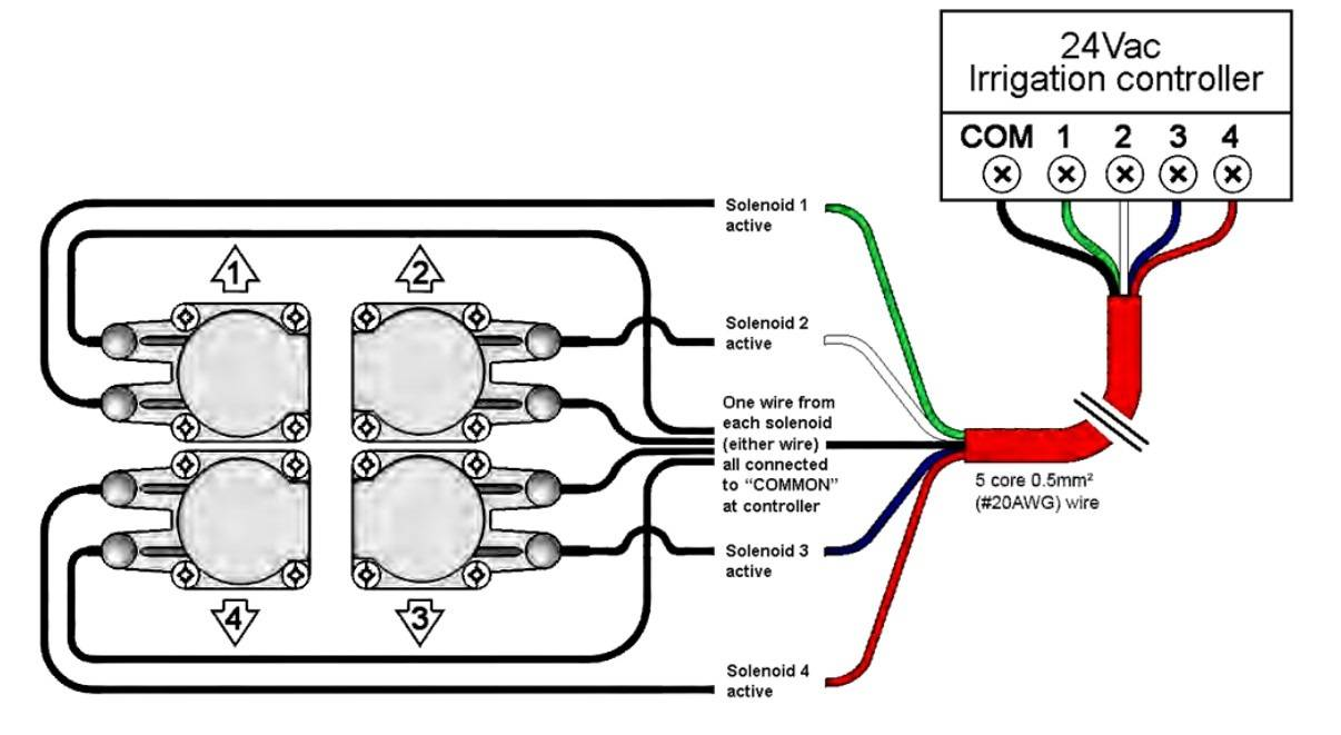 branchement electrovanne programmateur rain bird automobiles pneus roues. Black Bedroom Furniture Sets. Home Design Ideas